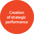 Creation of strategic performance