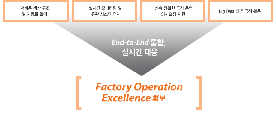 Strategic Consulting on Factory Informatization